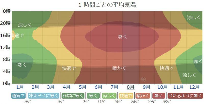 広州の気候